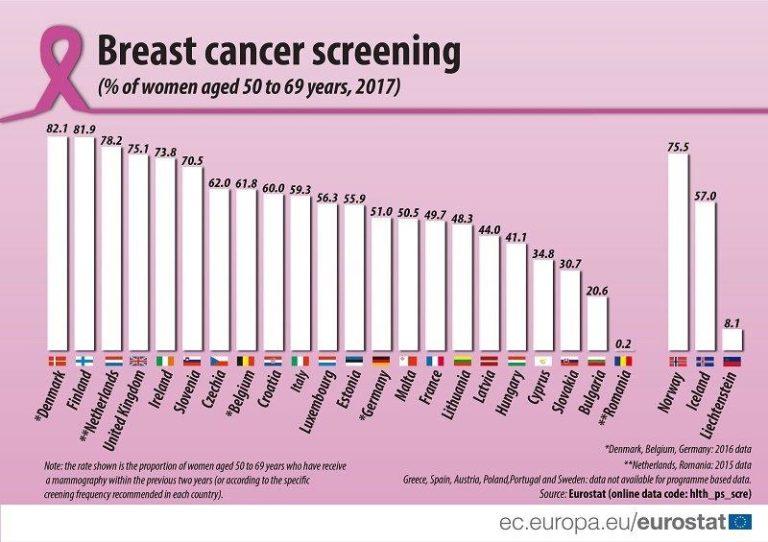 Catastrofalul mecanism de prevenție din Sănătatea românească: studiu de caz – cancerul la sân. Bulgaria stă de 100 de ori mai bine ca noi