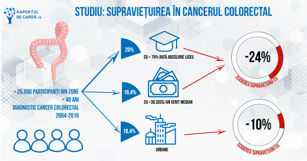 #GI20. Tinerii diagnosticați cu cancer colorectal au șanse mai mici de supraviețuire dacă provin din zone cu un nivel scăzut de educație și venituri reduse