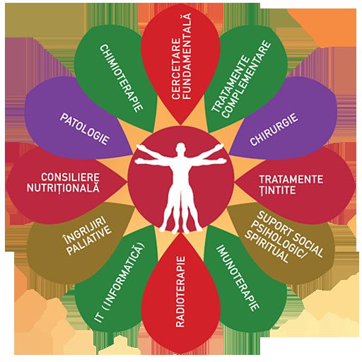 Societatea Transdisciplinară de Oncologie Personalizată pentru Combaterea Cancerului