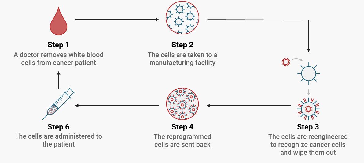 Terapiile CAR-T, o nouă dimensiune a personalizării tratamentului oncologic: cum diferă față de terapiile clasice și care sunt progresele în managementul cancerelor hematologice