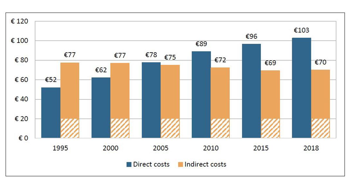 Povara economică a cancerului: costurile directe au crescut cu 98% din 1995 până în 2018, în UE. România alocă cea mai mică sumă pe cap de locuitor