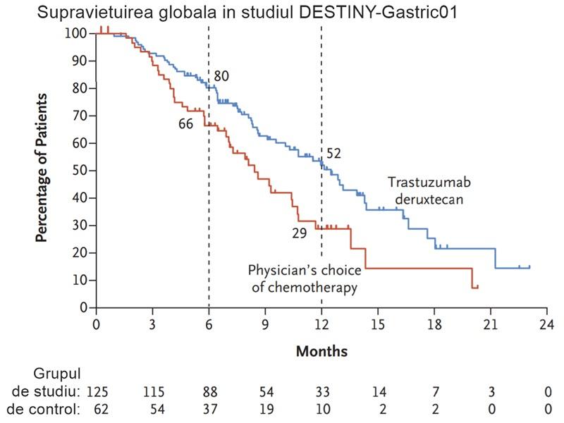 Trastuzumab deruxtecan este eficient în formele metastatice, HER2 pozitive de cancer pulmonar, gastric și colorectal