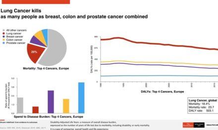 Cancerul pulmonar: cum poate fi scurtat traseul pacientului în sistemul de sănătate, de la primele simptome la accesul la tratament?