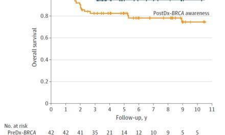 STUDIU. Cunoașterea statutului de purtătoare a mutației BRCA1/2 înainte de diagnosticul de cancer de sân se asociază cu rate de supraviețuire mai mari
