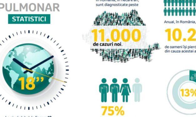 16.000 de români într-un test online pentru detectarea riscului de cancer pulomnar