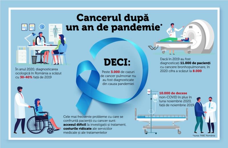 Pacienții oncologici și Covid-19. Ce ne-au învățat 12 luni de pandemie ?