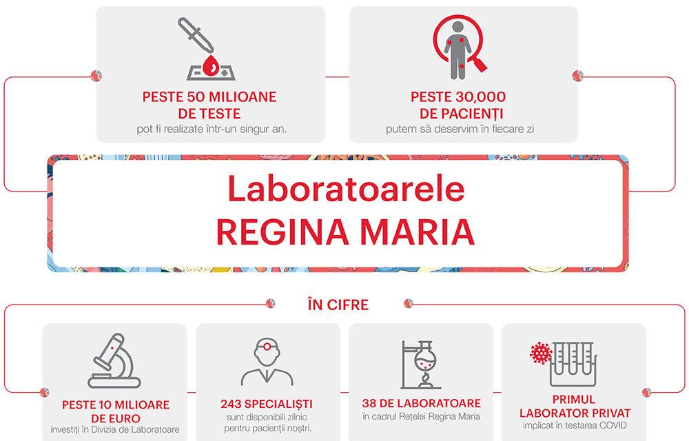Investiții de peste 10 milioane de euro în laboratoarele REGINA MARIA, pentru siguranța diagnosticului